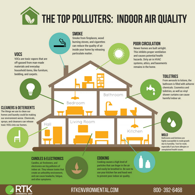 The Top Polluters Indoor Air Quality Rtk Environmental