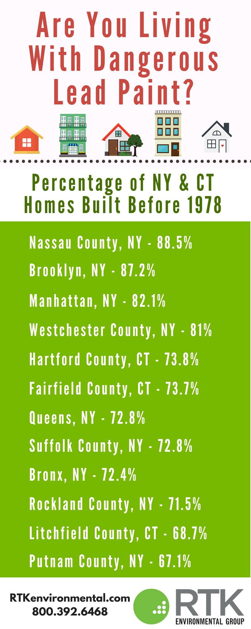 Most Homes In Ny Metro Area Built Before 1978 Rtk